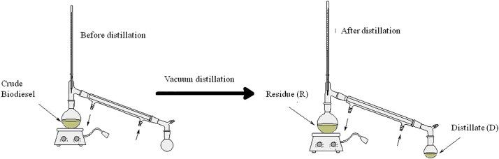 Direct Transesterification Of Microalgae Biomass And Biodiesel