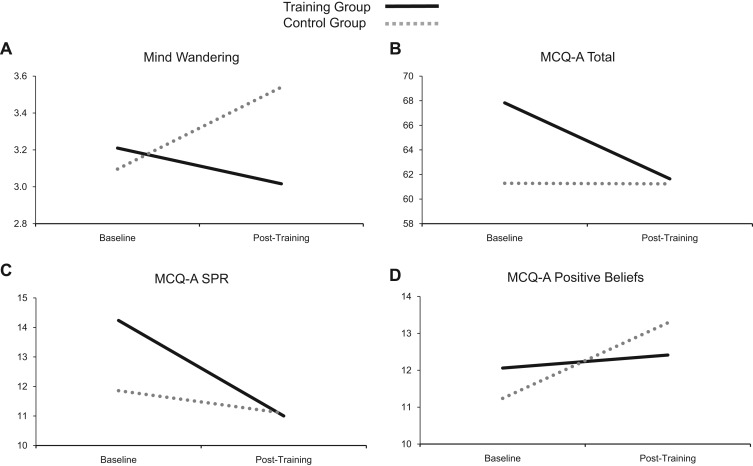 Mindfulness training with adolescents enhances metacognition