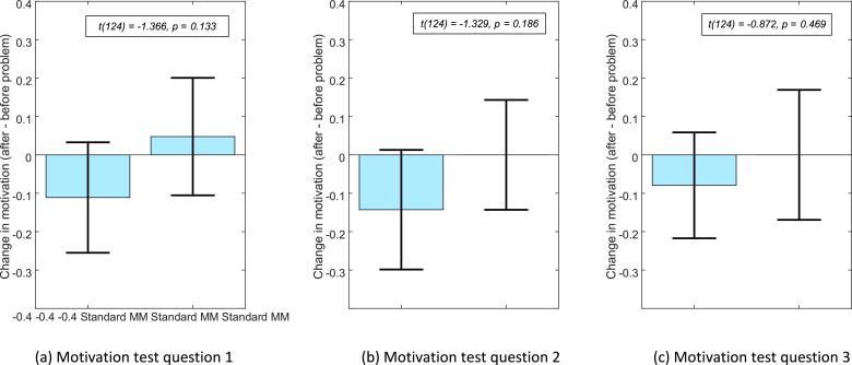 Mathematical mindsets increase student motivation: Evidence