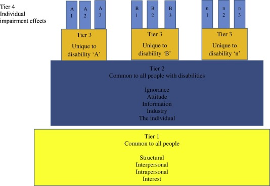 Re-conceptualizing barriers to travel by people with