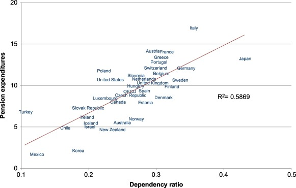 Social Security Facts Vs Unbearable >> Social Security And Public Insurance Sciencedirect