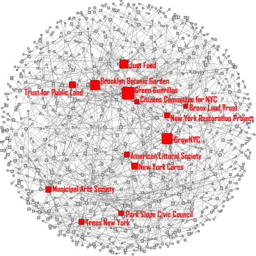 Networked governance and the management of ecosystem services: The