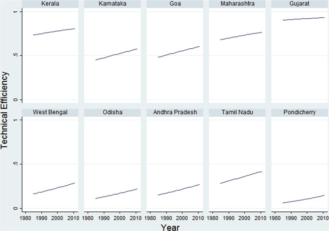 Economic analysis of mangrove and marine fishery linkages in India
