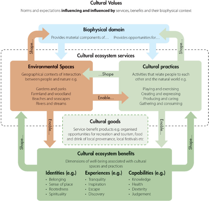 Conceptualising Cultural Ecosystem Services A Novel Framework For