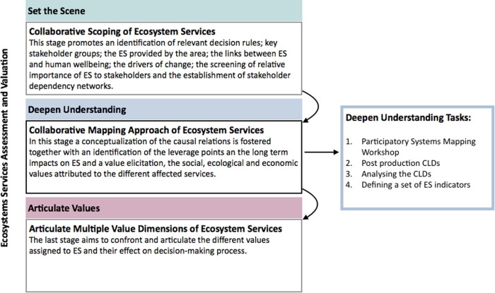 Modelling Feedback Processes Underpinning Management Of Ecosystem Services The Role Of Participatory Systems Mapping Sciencedirect