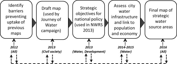 Strategic Water Source Areas For Urban Water Security Making The