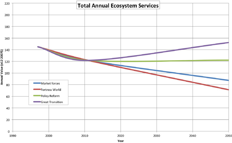 The future value of ecosystem services: Global scenarios and