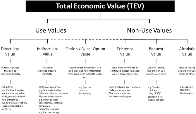 Comparing biodiversity valuation approaches for the
