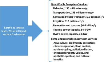 Ecosystem services of Earth's largest freshwater lakes