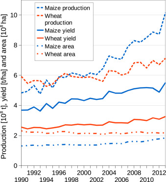 climate for growing wheat