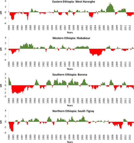 GIS-based climate variability and drought characterization