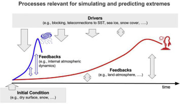Understanding, modeling and predicting weather and climate