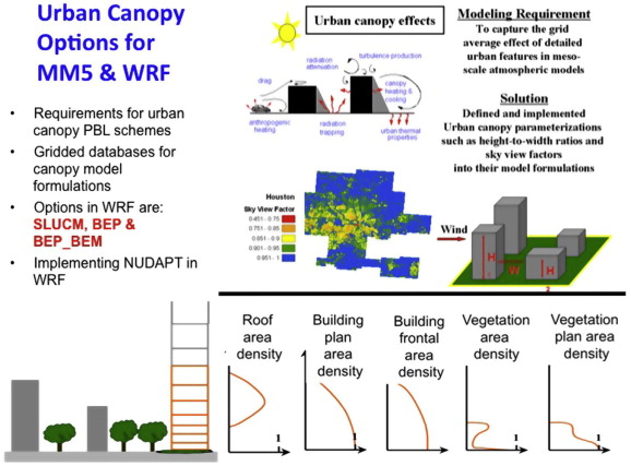 Schematic Of Urban Canopy Parameterization UCP Framework For Use In Modeling