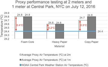 Urban heat islands and cooler infrastructure – Measuring