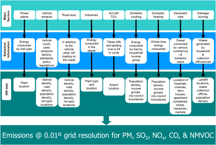 Air pollution knowledge assessments (APnA) for 20 Indian
