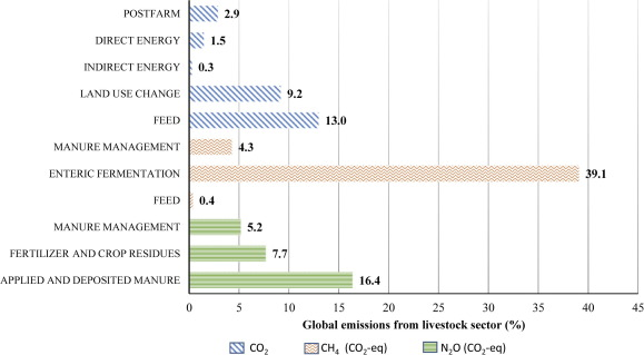 Climate change and livestock: Impacts, adaptation, and mitigation