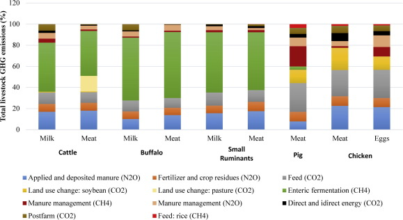 Climate change and livestock: Impacts, adaptation, and