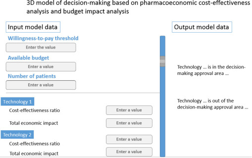 Concept Of Combining Cost Effectiveness Analysis And Budget Impact