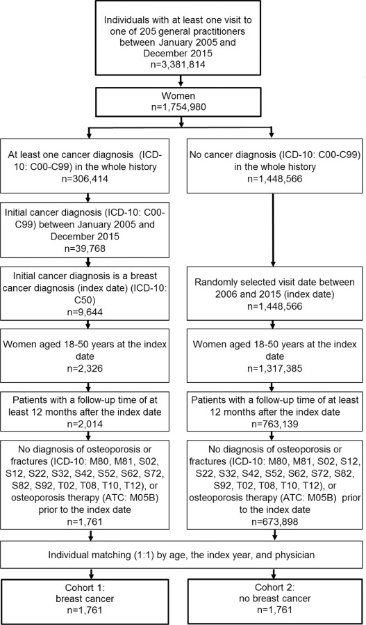 Incidence Of Fractures In Young Women With Breast Cancer A Retrospective Cohort Study Sciencedirect