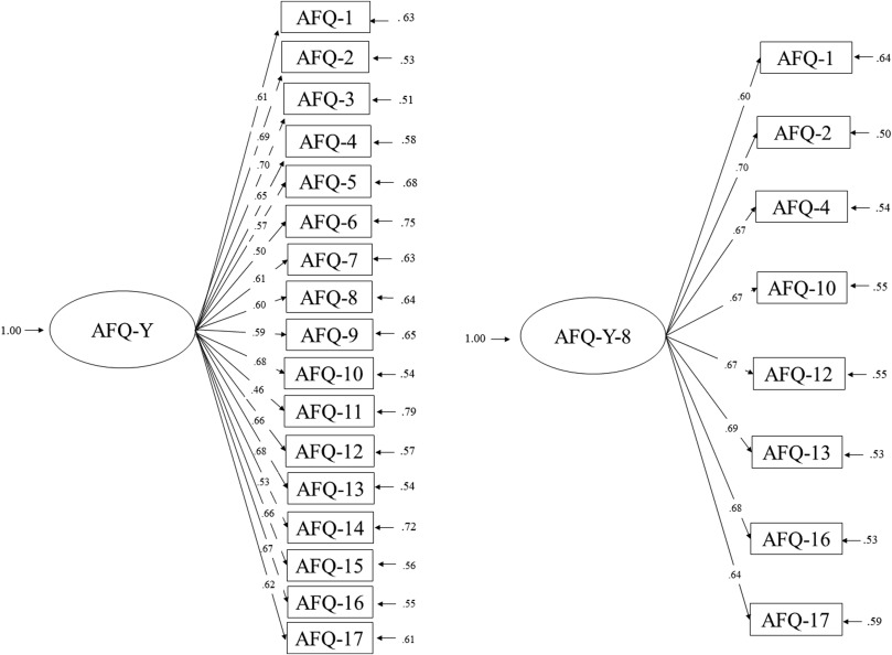Psychometric Properties Of The Avoidance And Fusion