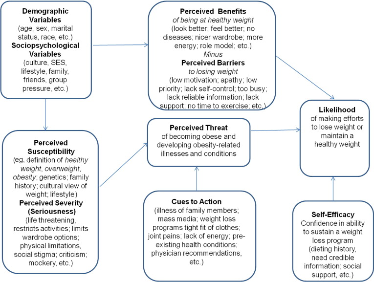 Using The Health Belief Model To Develop Culturally Appropriate