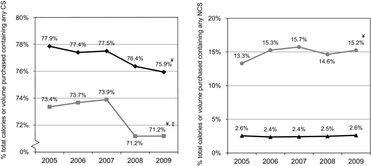 Use of Caloric and Noncaloric Sweeteners in US Consumer