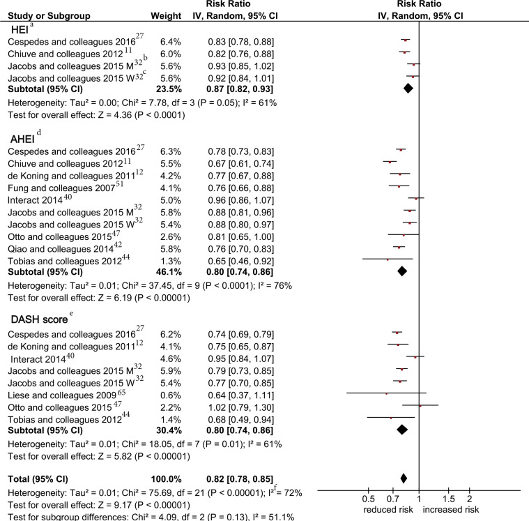 Diet Quality As Assessed By The Healthy Eating Index Alternate Healthy Eating Index Dietary Approaches To Stop Hypertension Score And Health Outcomes An Updated Systematic Review And Meta Analysis Of Cohort Studies