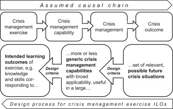 Learning effectiveness of discussion-based crisis management