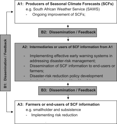 the contribution of seasonal climate forecasts to the management of