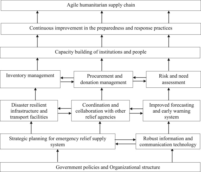 Analysis of critical success factors of humanitarian supply chain ...