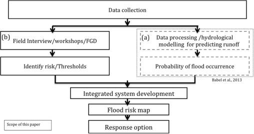 Community Responses To Flood Early Warning System Case Study In Kaijuri Union Bangladesh Sciencedirect