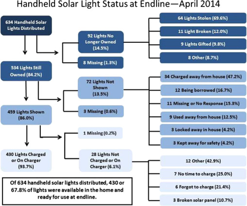Handheld solar light use, durability, and retention among