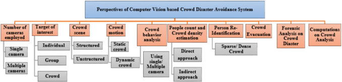 Computer vision based crowd disaster avoidance system: A survey
