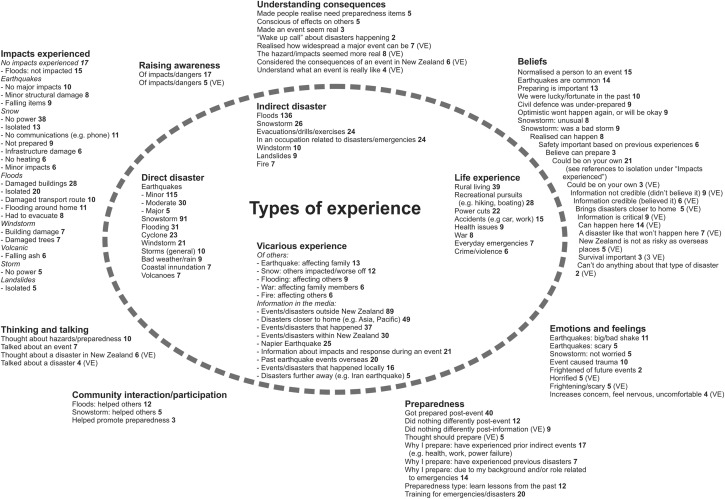The role of prior experience in informing and motivating earthquake