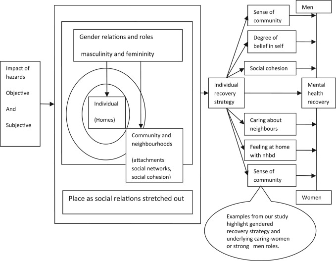 Gender place and mental health recovery in disasters addressing fig 1 fandeluxe Images