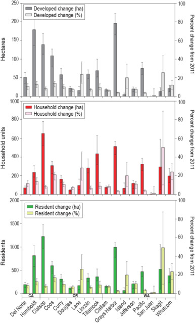 Projecting community changes in hazard exposure to support