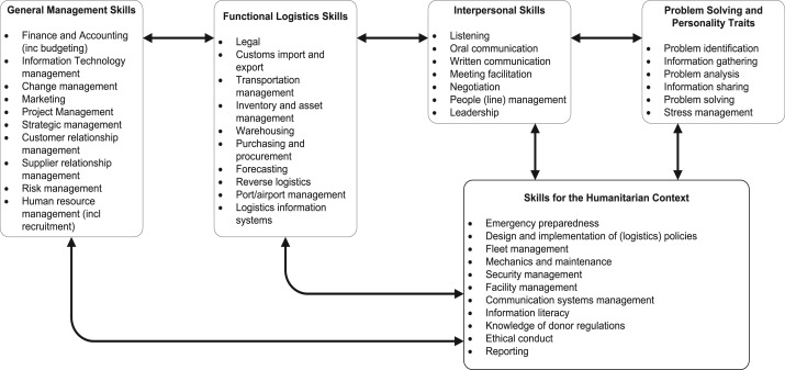 Identifying key skill sets in humanitarian logistics