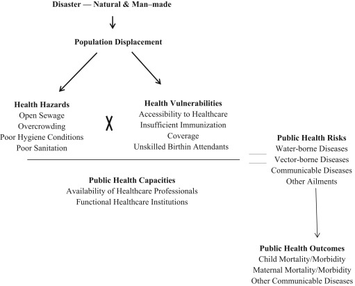 Using selected global health indicators to assess public