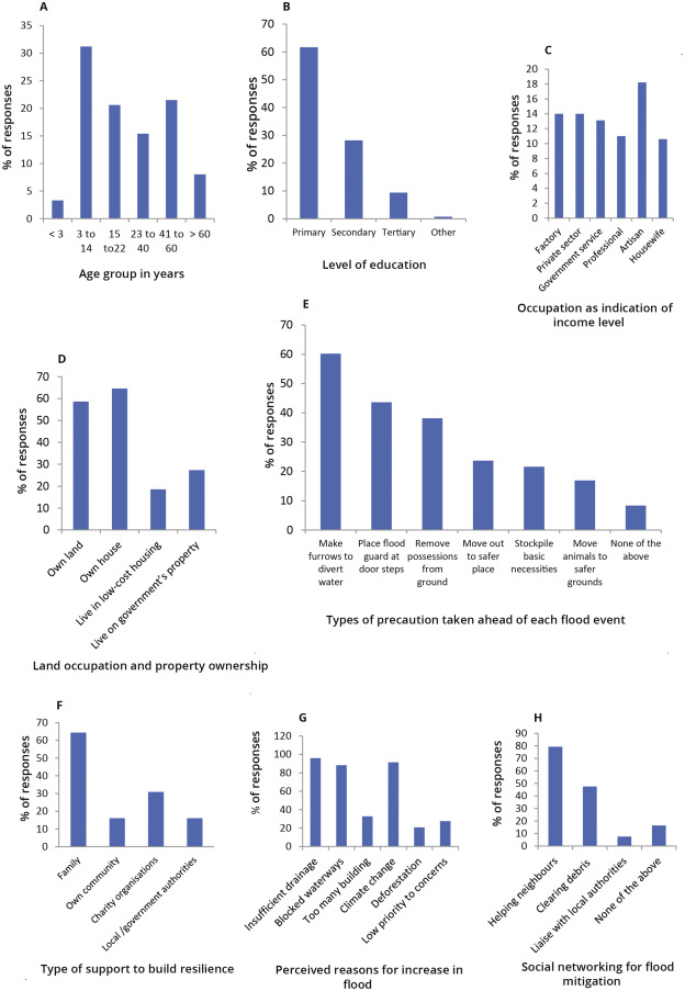 Recovery and resilience of communities in flood risk zones in a
