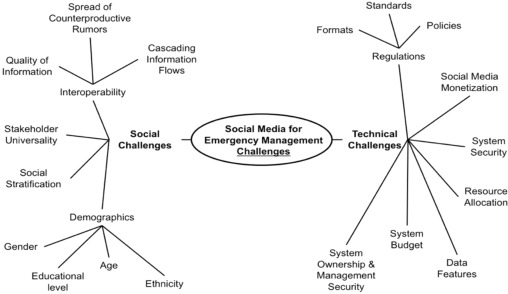 Social media applications and emergency management: A literature