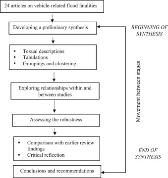 Driving into floodwater: A systematic review of risks
