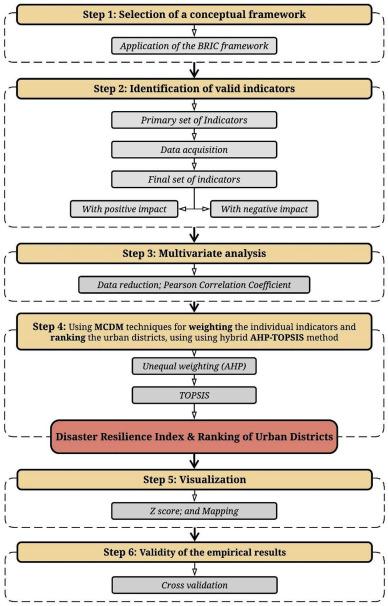 A multi-criteria approach for assessing urban flood