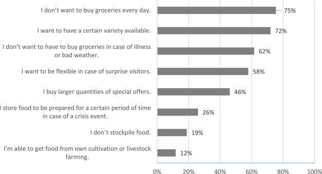 Risk Perception And Emergency Food Preparedness In Germany