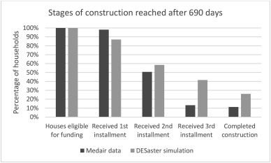 Using discrete event simulation to build a housing recovery