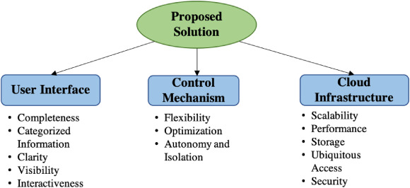 Cloud Computing in natural hazard modeling systems: Current
