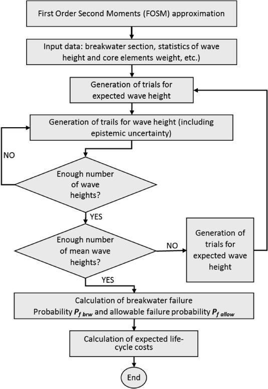 Reliability-based analysis of Lázaro Cárdenas breakwater