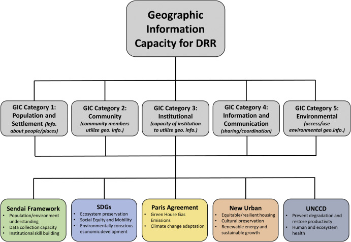 Developing a geographic information capacity (GIC) profile for disaster  risk management under United Nations framework commitments - ScienceDirect