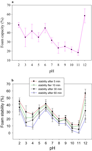 Physicochemical and functional properties of livetins fraction fig 7 fandeluxe Images