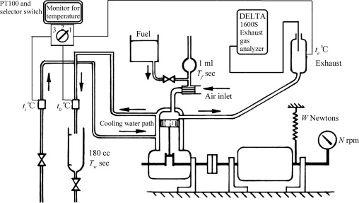 Experimental Investigation Of Performance Improving And Emissions