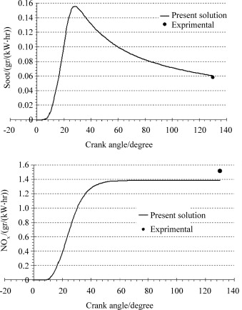 Effects of injection timing, before and after top dead